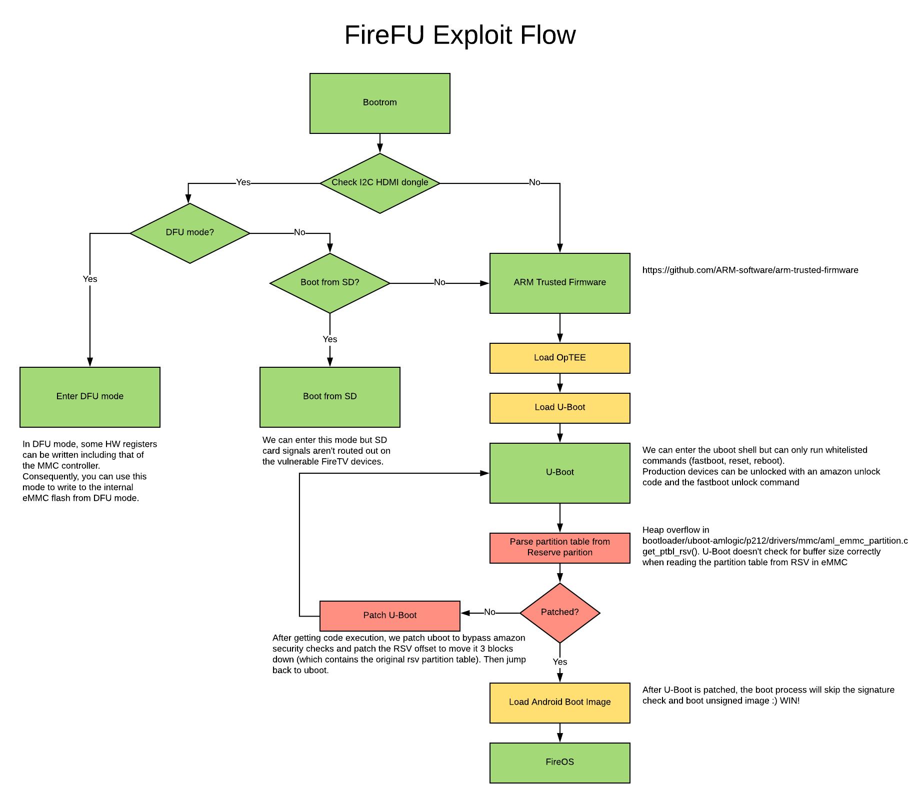FireFU Exploit - Exploitee rs